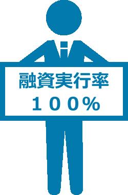 金融機関からの融資実行率100%